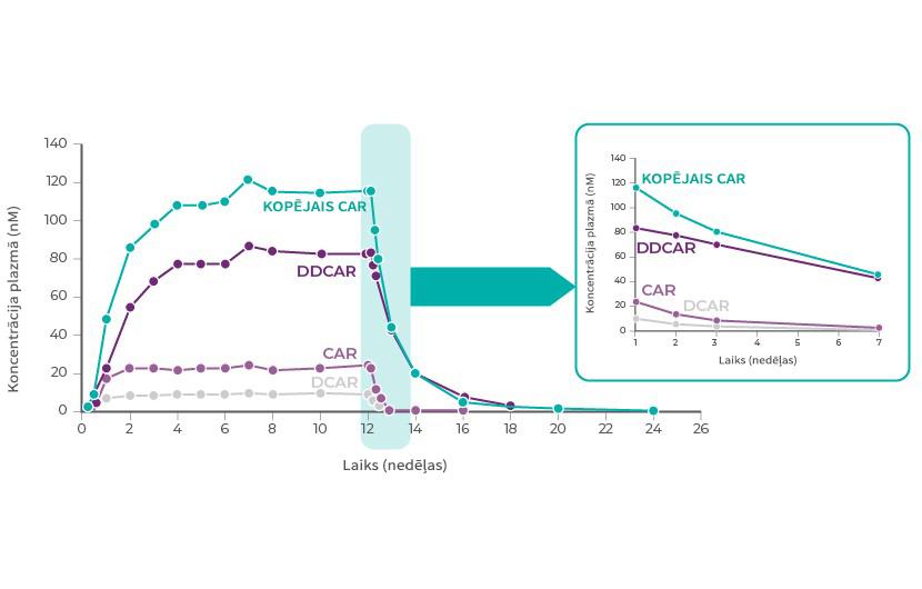 Kariprazīna un tā metabolītu koncentrācija plazmā