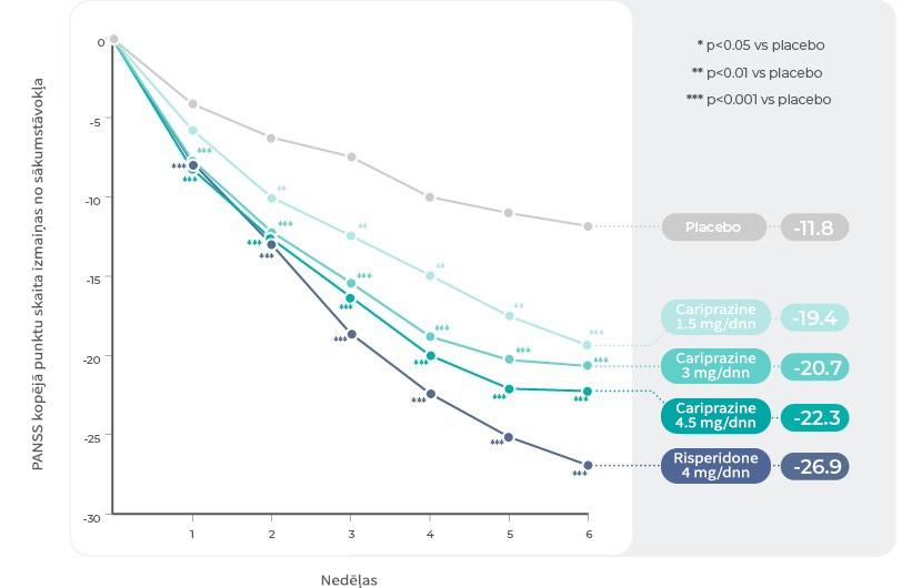 1. pētījums: PANSS kopējo punktu skaita izmaiņas pa nedēļām