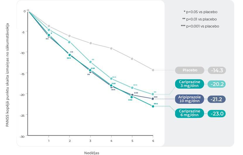 2. pētījums: PANSS kopējo punktu skaita izmaiņas pa nedēļām