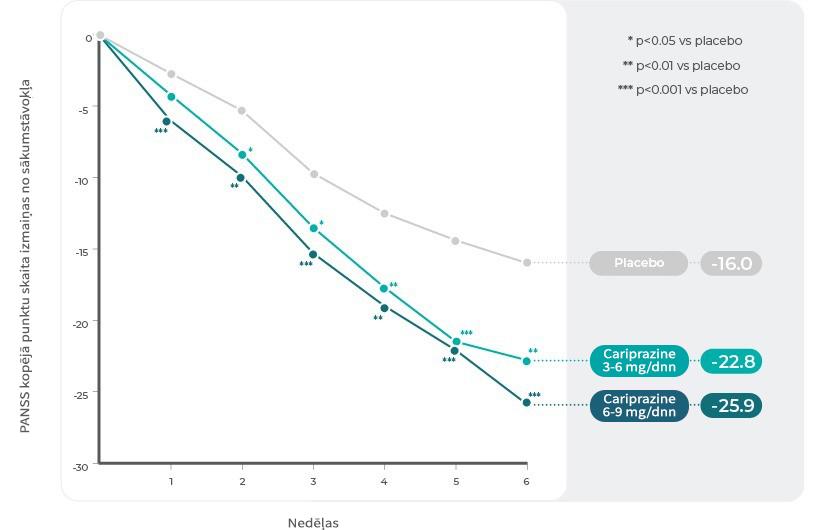 3.pētījums: Izmaiņas PANSS kopējo punktu skaitā pa nedēļām