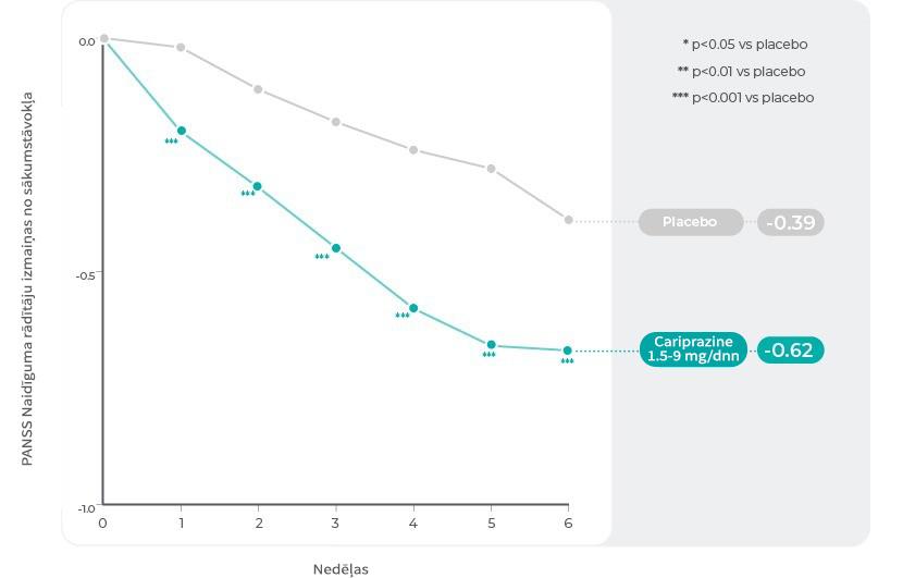 PANSS naidīguma izvērtēšanas sadaļa: izmaiņas pa nēdēļām  kopējā apvienotajā pacientu populācijā3