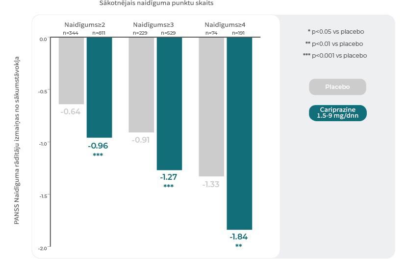 PANSS naidīguma izvērtēšanas sadaļa: izmaiņas no sākotnējā vērtējuma smaguma pakāpju apakšgrupās