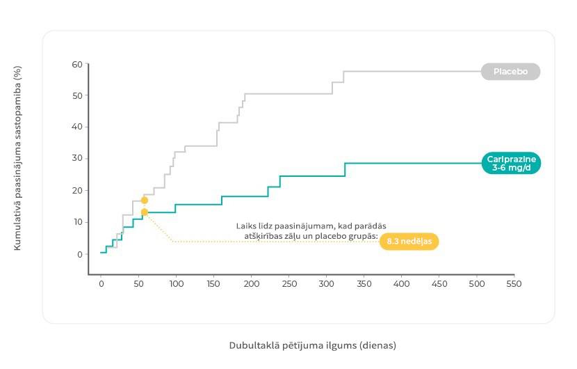 Kumulatīvā atkārtotu slimības paasinājumu rādītāju Kaplāna Meijera līkne dubultaklajā pacientu ārstēšanas periodā