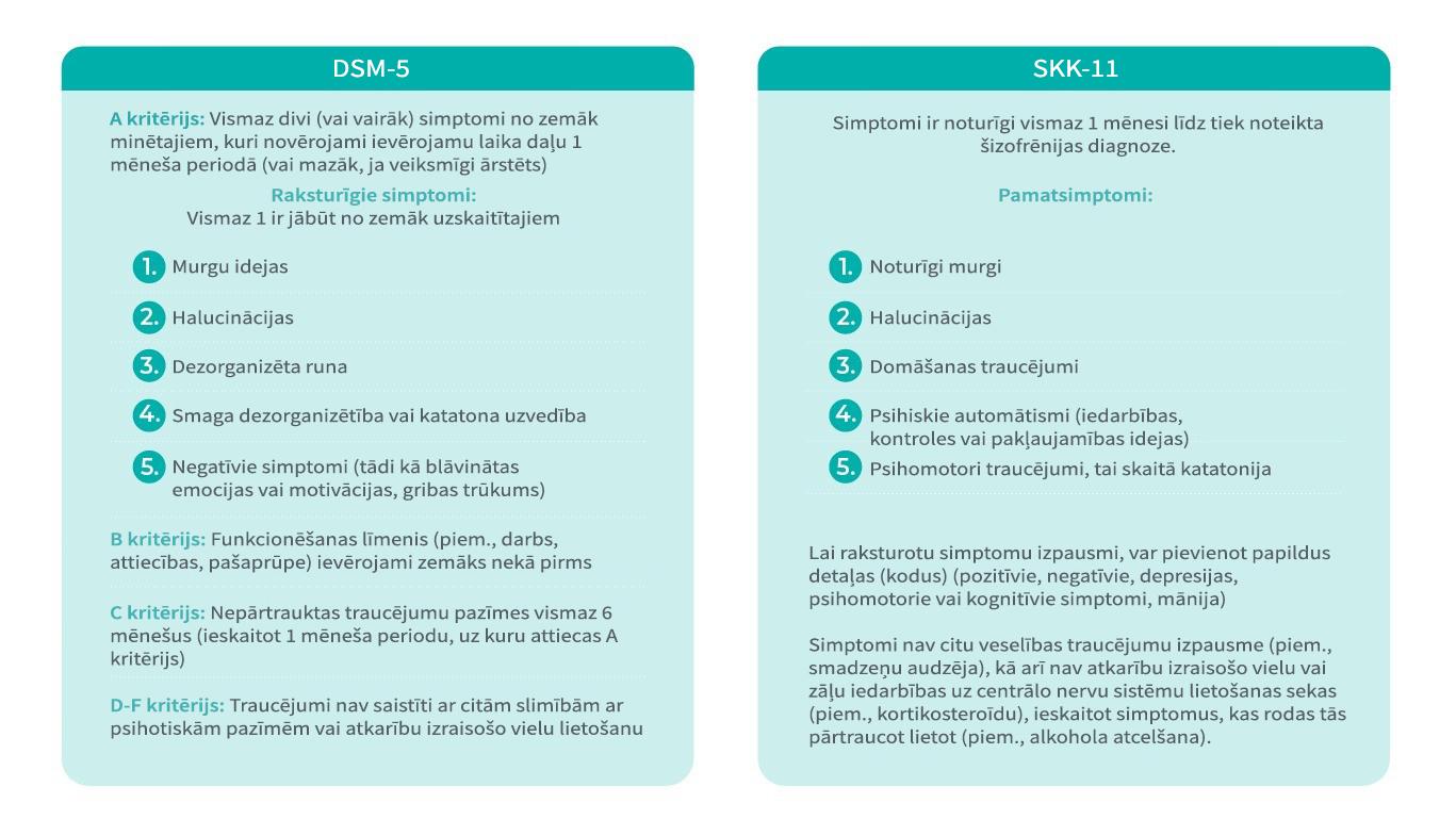 SSK un DSM šizofrēnijas kritēriji - salīdzinājums
