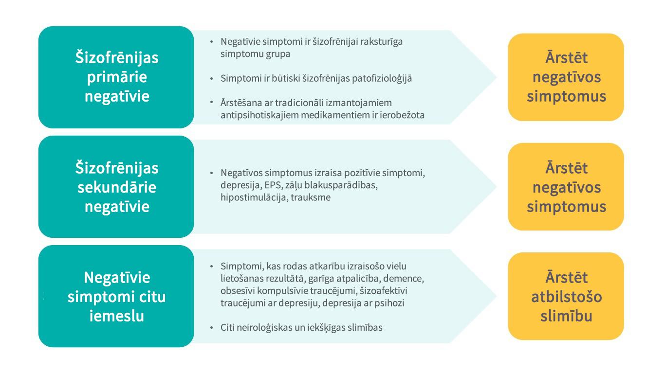 Šizofrēnijas negatīvo simptomu ārstēšanas apsvērumi