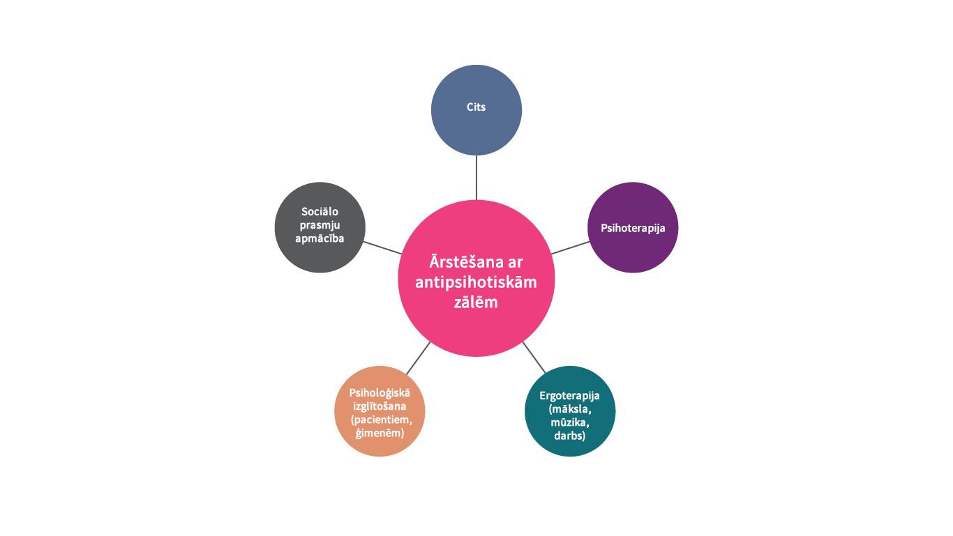 Ārstēšana ar antipsihotiskajiem medikamentiem