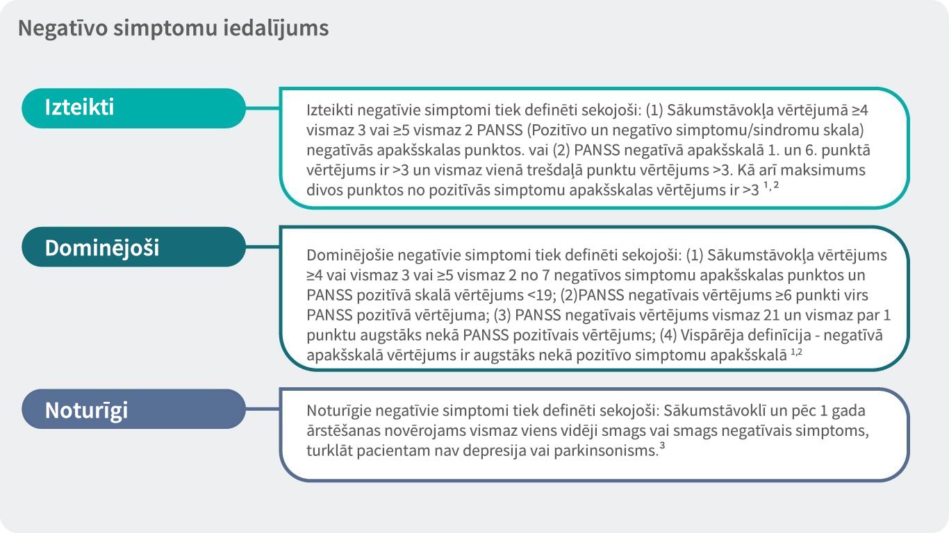 Prominent, predominant and persistent negative symptoms in schizophrenia